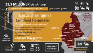 Infograf 2019 Fakta turism Jämtland Härjedalen