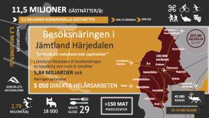 Infograf Jämtland Härjedalen 2020 fakta turism