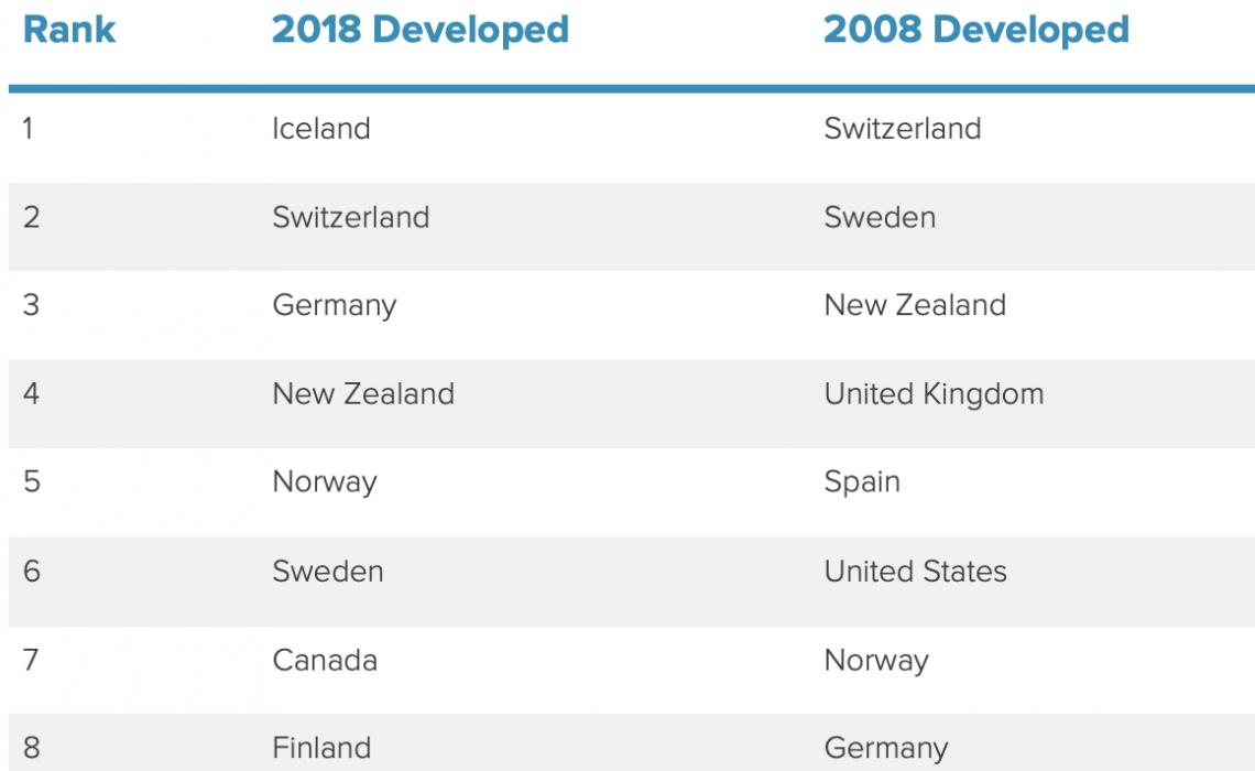 ATTA index äventyrsländer 2018