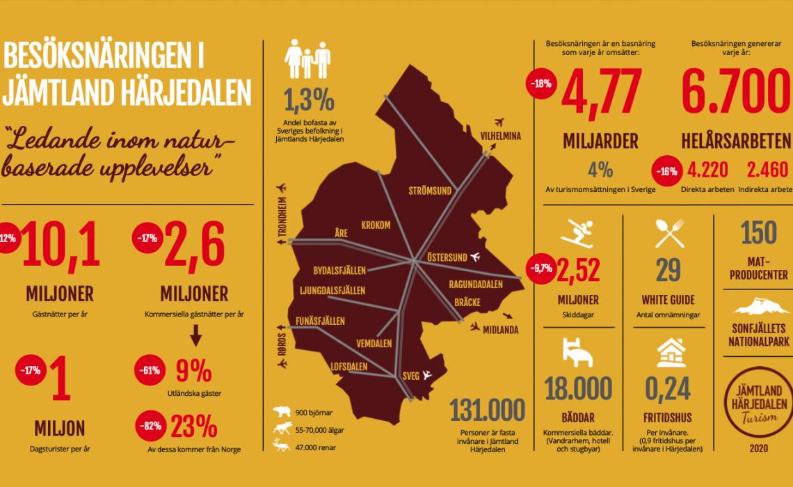 Infograf Snabba fakta turism Jämtland Härjedalen